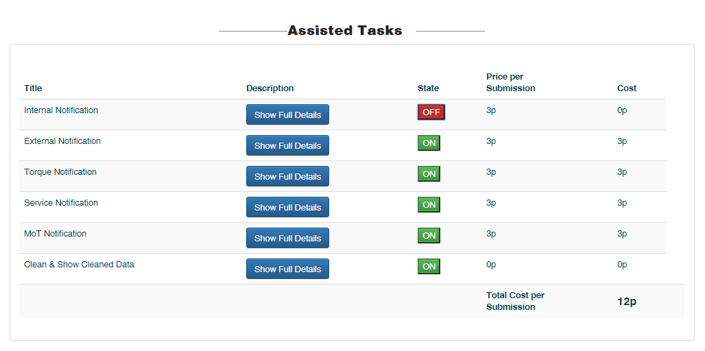 Assisted Tasks Control Pannel